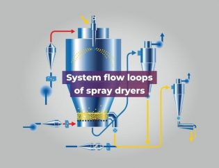 System-flow-loops-of-spray-dryers.-Shachi Engineering