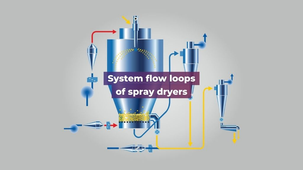 System-flow-loops-of-spray-dryers.jpg